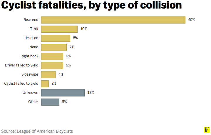 fatalities by type